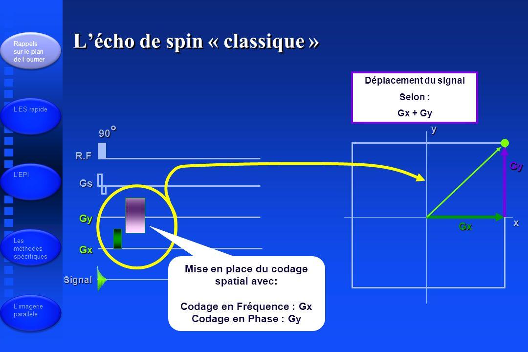 L'écho de spin « classique »