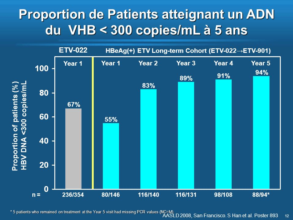Proportion de Patients atteignant un ADN du VHB < 300 copies/mL à 5 ans