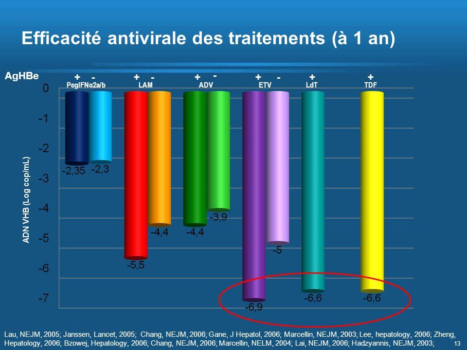 Efficacité antivirale des traitements (à 1 an)
