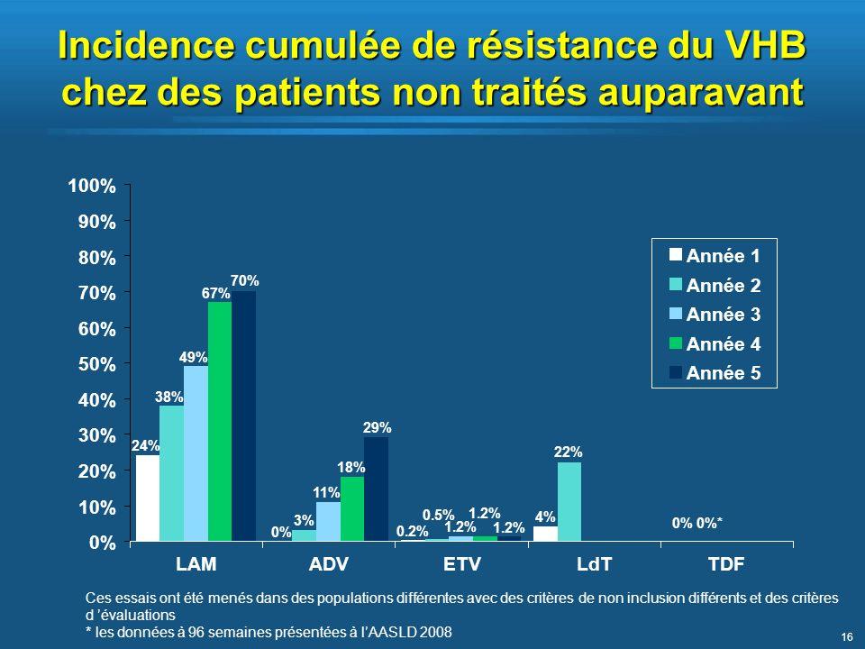 Incidence cumulée de résistance du VHB chez des patients non traités auparavant