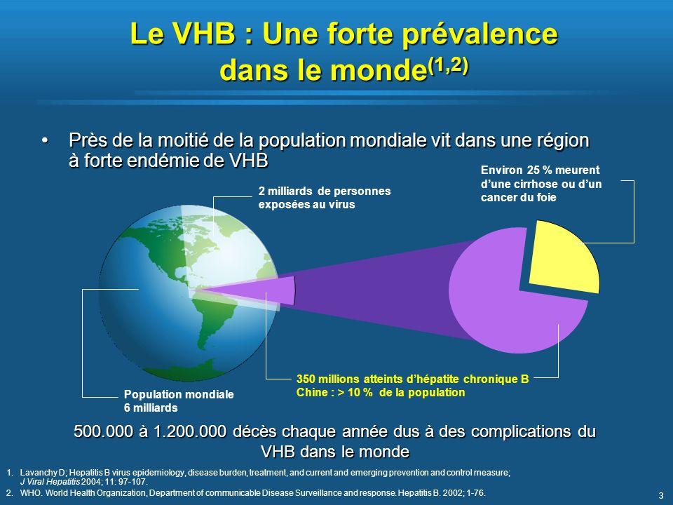 Le VHB : Une forte prévalence dans le monde(1,2)