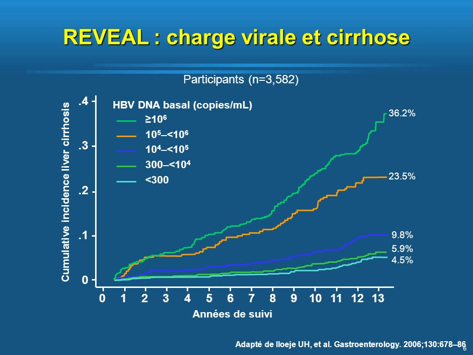 REVEAL : charge virale et cirrhose