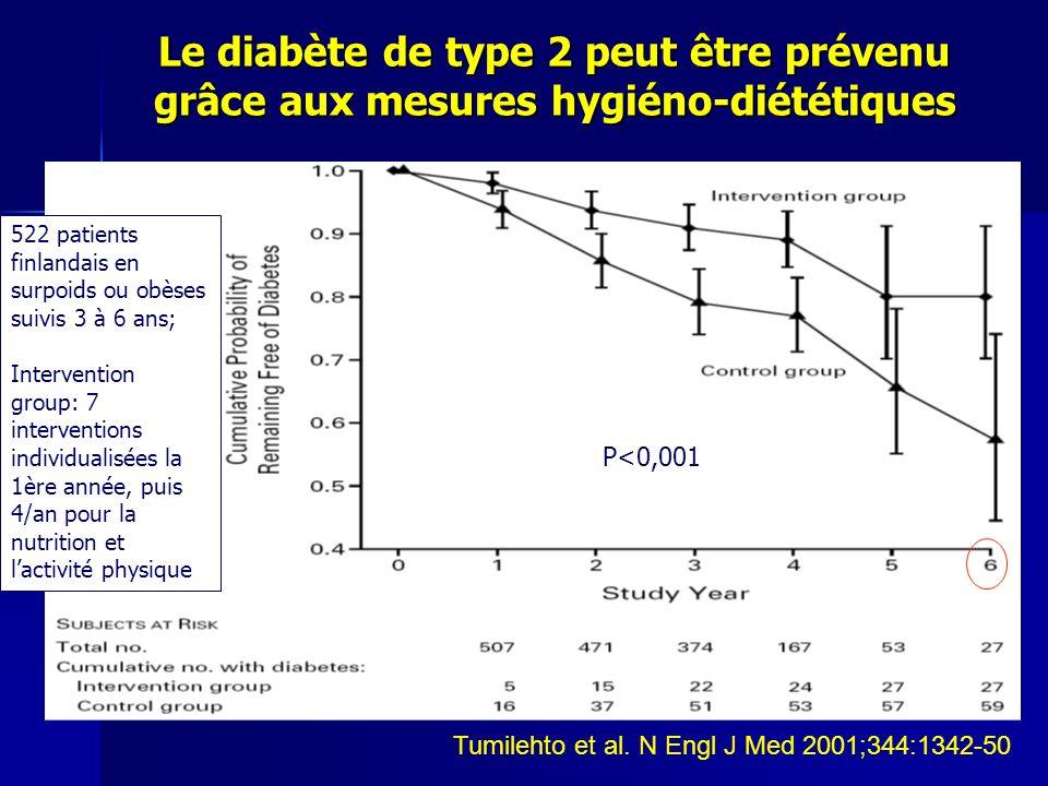 Le diabète de type 2 peut être prévenu grâce aux mesures hygiéno-diététiques