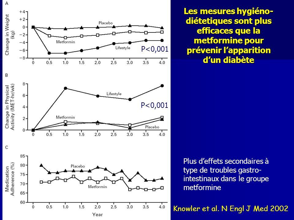 Les mesures hygiéno-diétetiques sont plus efficaces que la metformine pour prévenir l'apparition d'un diabète