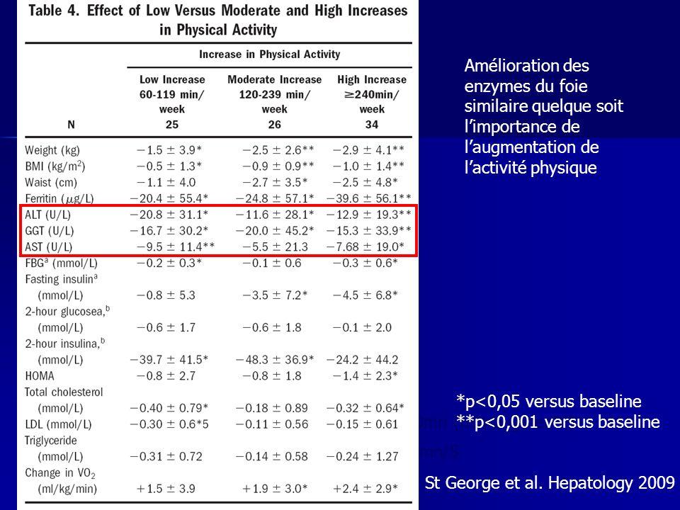 Amélioration des enzymes du foie similaire quelque soit l'importance de l'augmentation de l'activité physique