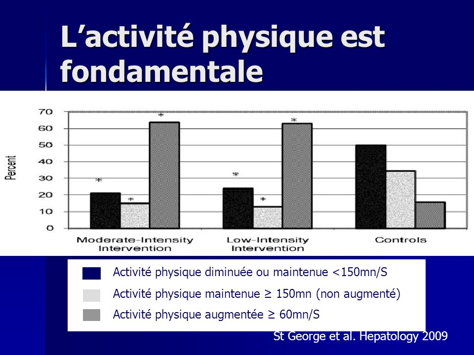 L'activité physique est fondamentale