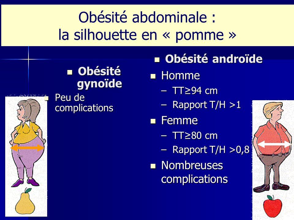 Obésité abdominale : la silhouette en « pomme »