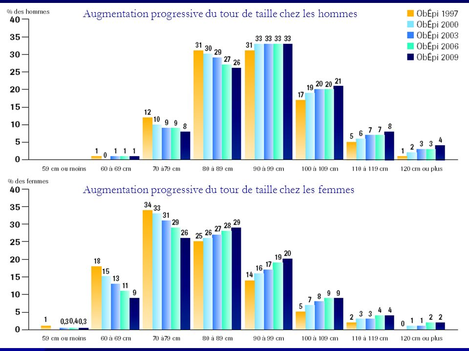 Augmentation progressive du tour de taille chez les hommes