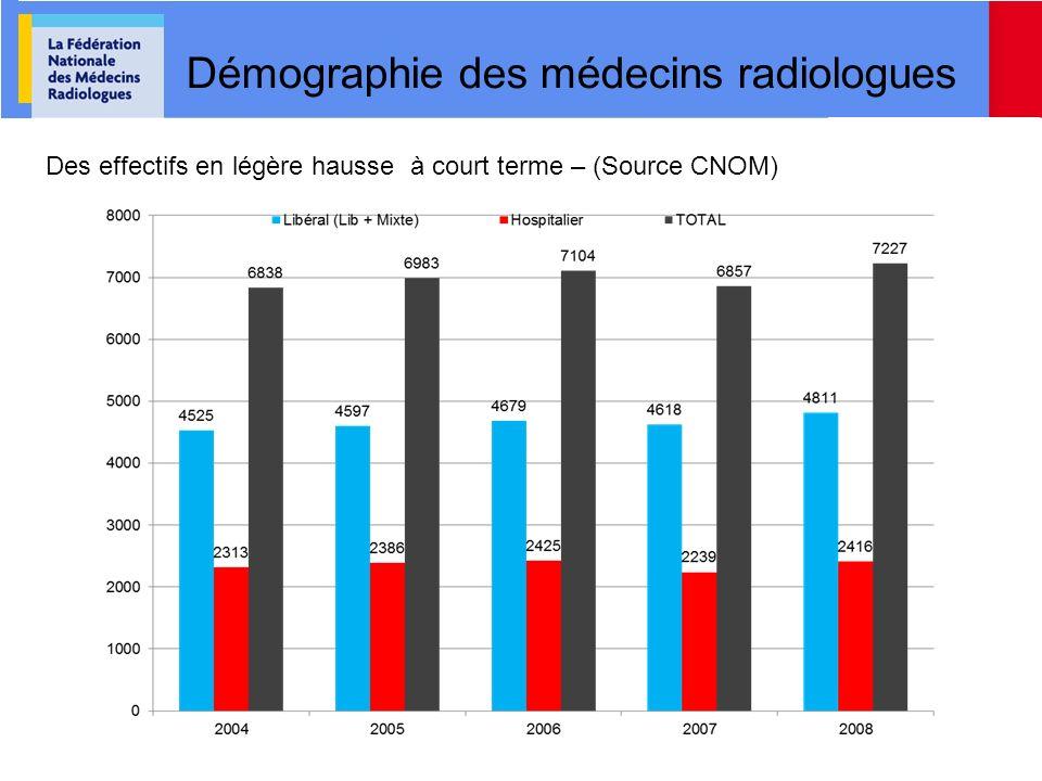 Démographie des médecins radiologues