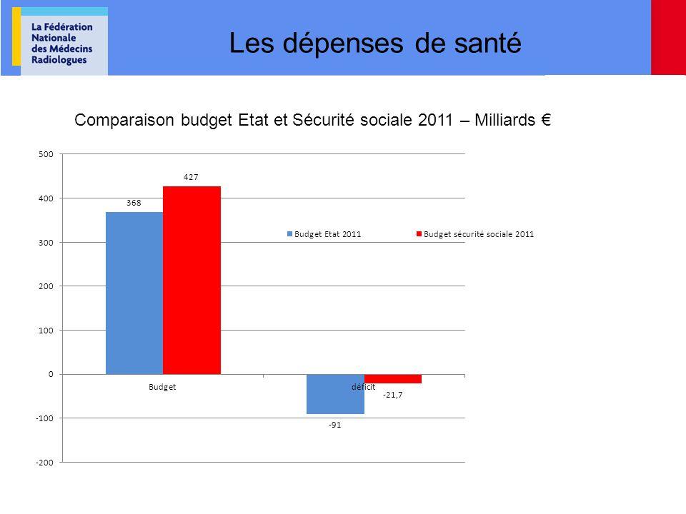 Les dépenses de santé Comparaison budget Etat et Sécurité sociale 2011 – Milliards €