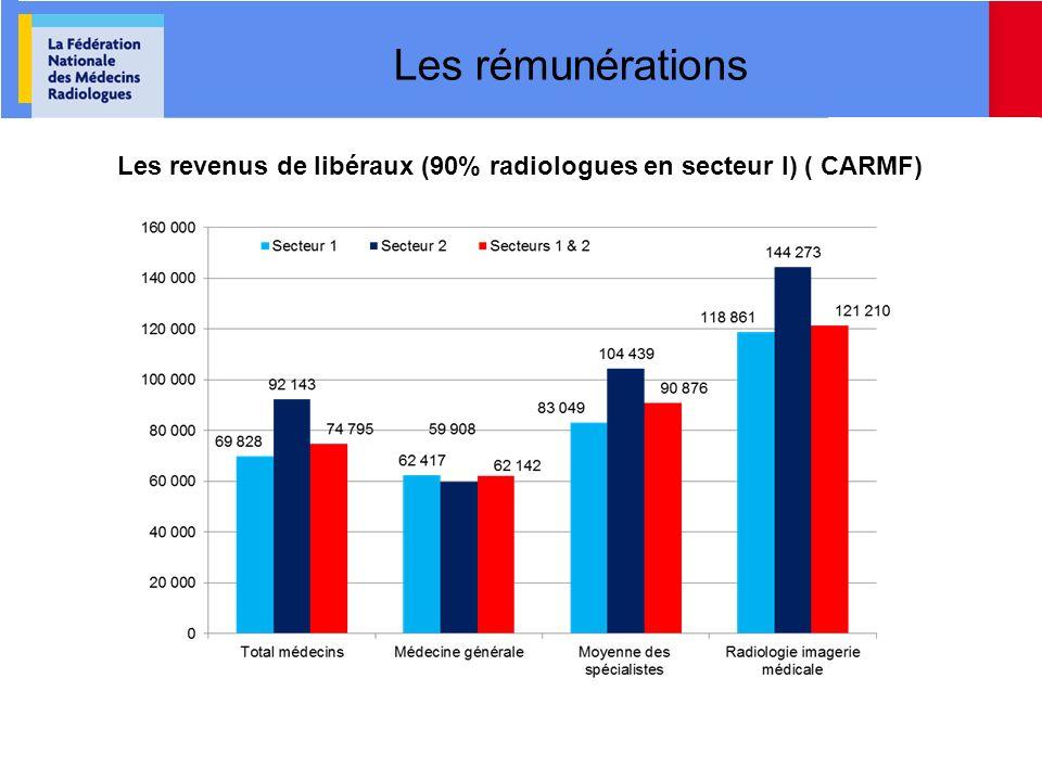 Les revenus de libéraux (90% radiologues en secteur I) ( CARMF)