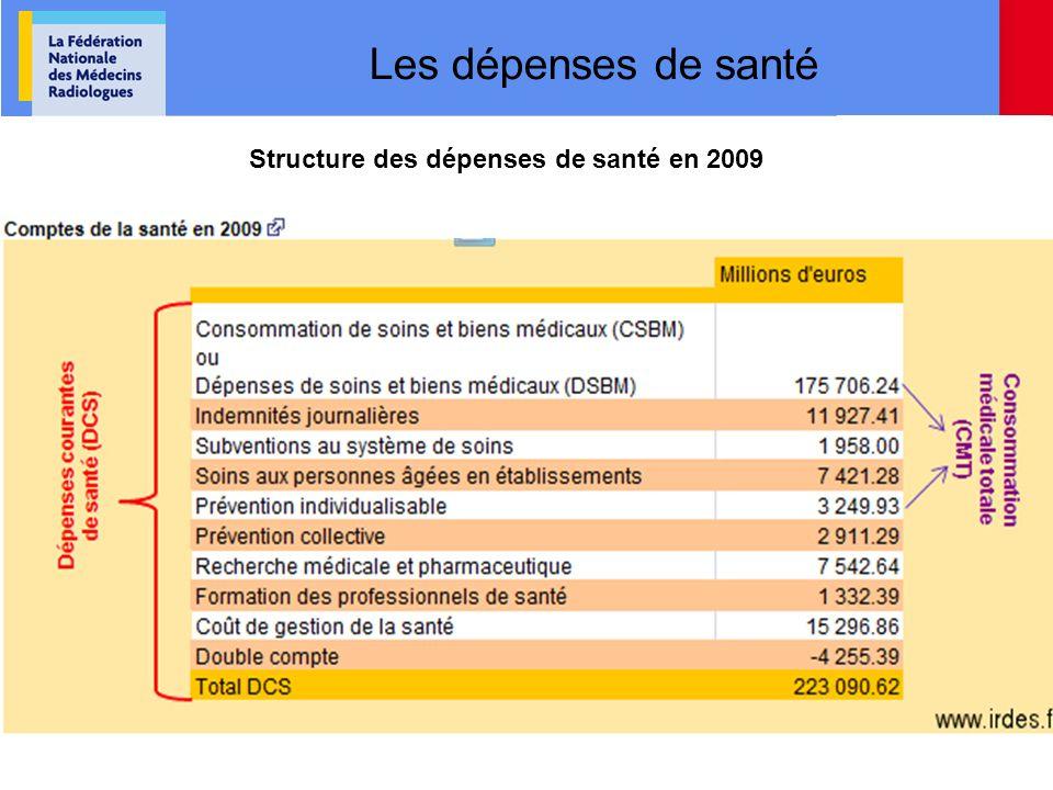 Structure des dépenses de santé en 2009