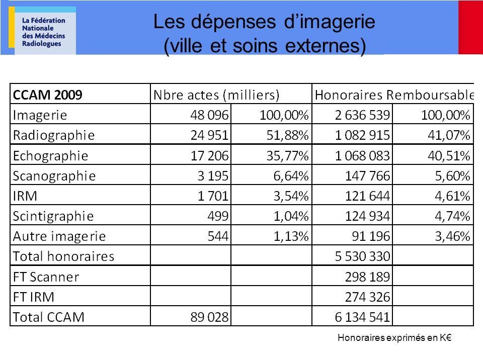 Les dépenses d'imagerie (ville et soins externes)