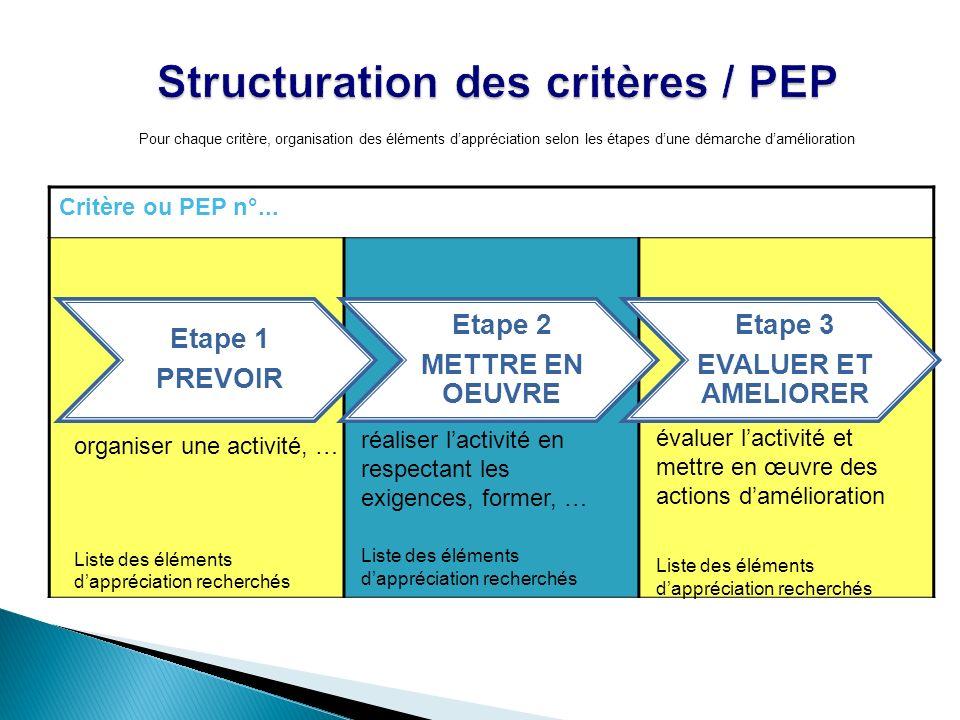 Structuration des critères / PEP