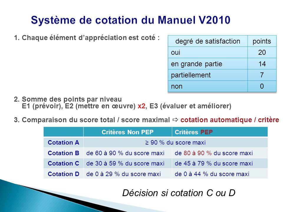 Système de cotation du Manuel V2010