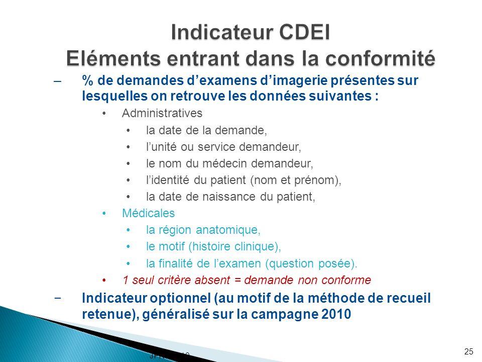 Indicateur CDEI Eléments entrant dans la conformité