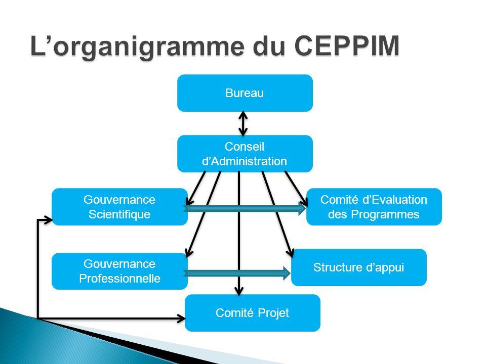 L'organigramme du CEPPIM