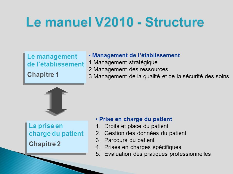 Le manuel V2010 - Structure Le management de l'établissement