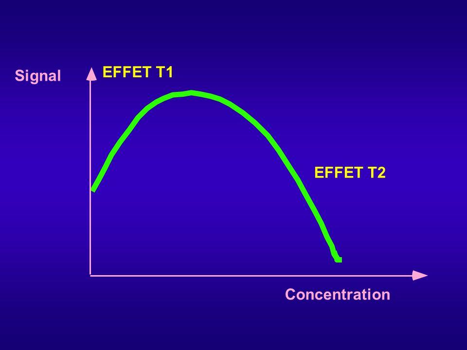 EFFET T1 Signal EFFET T2 Concentration