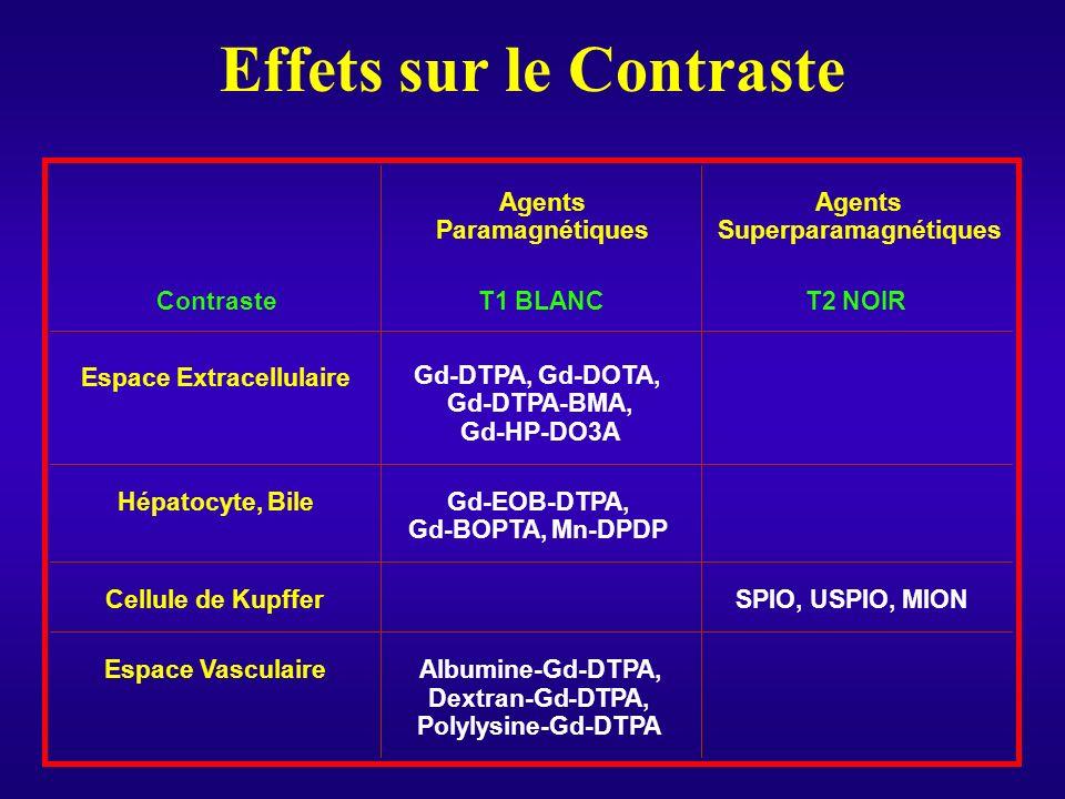 Effets sur le Contraste