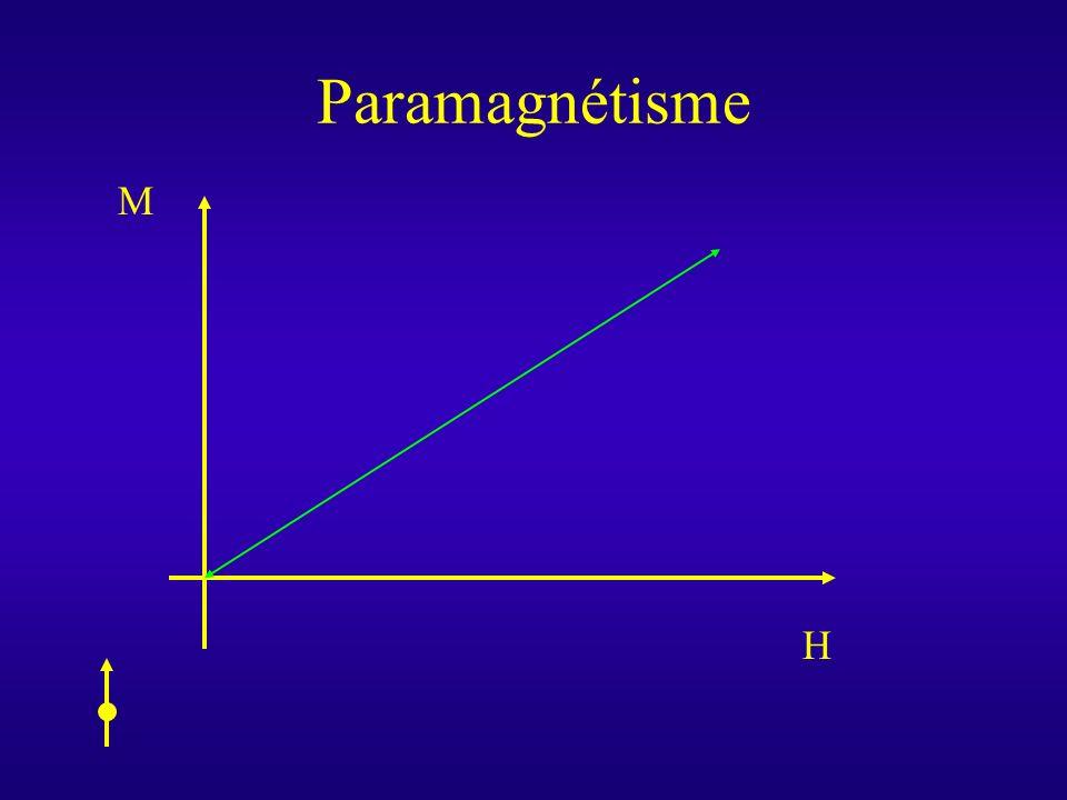 Paramagnétisme M H