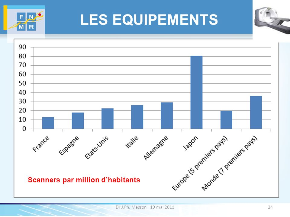 LES EQUIPEMENTS Scanners par million d'habitants