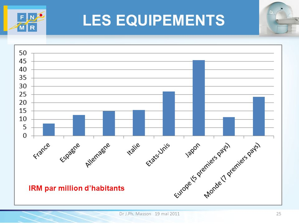 LES EQUIPEMENTS IRM par million d'habitants