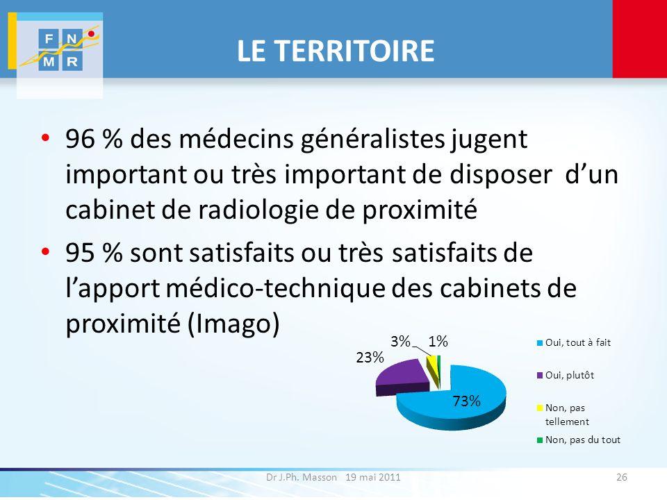 LE TERRITOIRE 96 % des médecins généralistes jugent important ou très important de disposer d'un cabinet de radiologie de proximité.