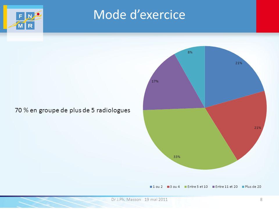 Mode d'exercice 70 % en groupe de plus de 5 radiologues