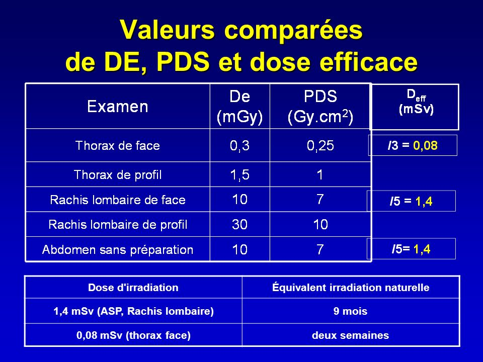 Valeurs comparées de DE, PDS et dose efficace