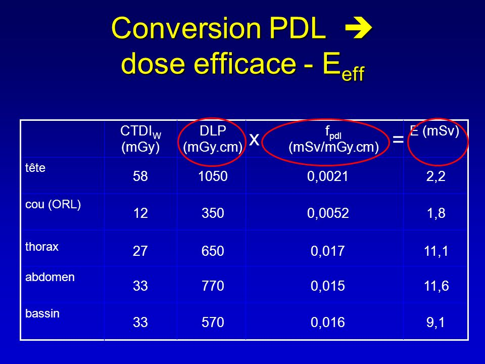Conversion PDL  dose efficace - Eeff