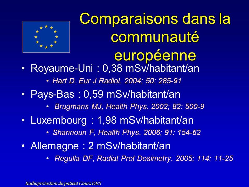 Comparaisons dans la communauté européenne
