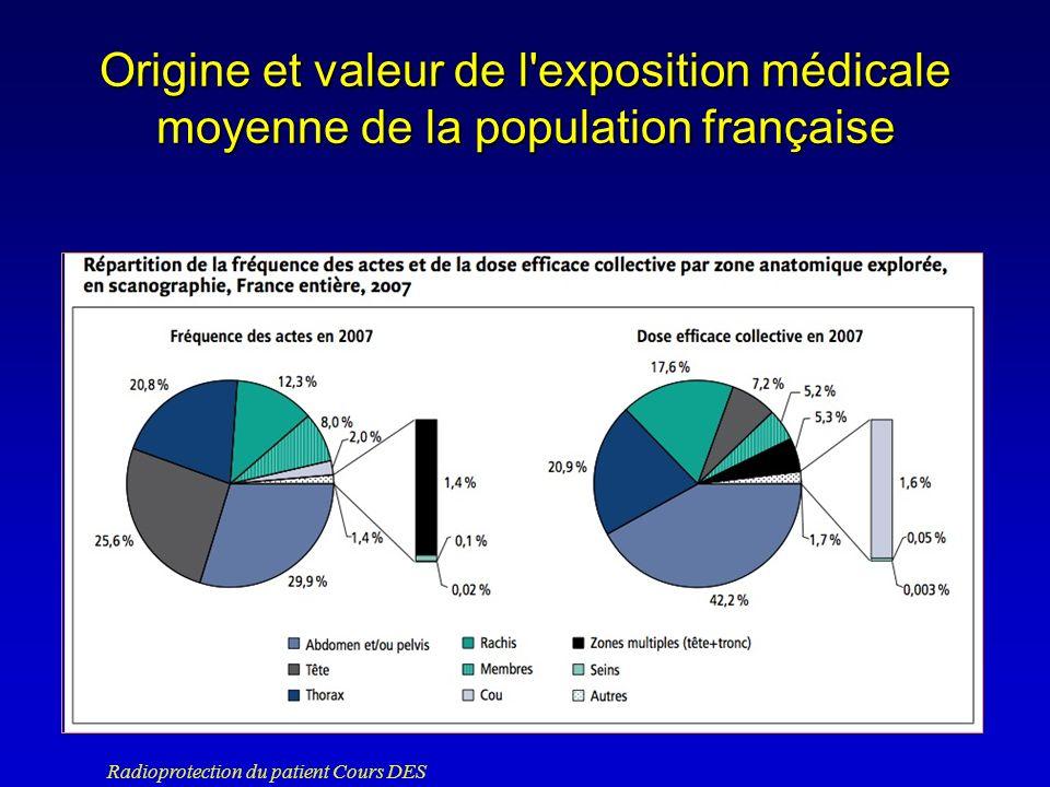 Origine et valeur de l exposition médicale moyenne de la population française