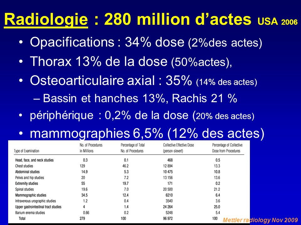 Radiologie : 280 million d'actes USA 2006