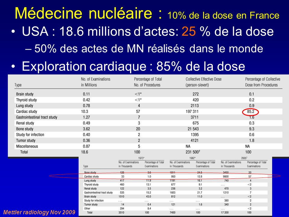 Médecine nucléaire : 10% de la dose en France