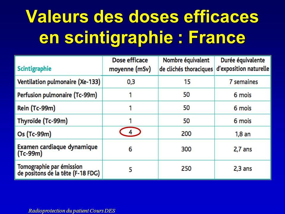 Valeurs des doses efficaces en scintigraphie : France