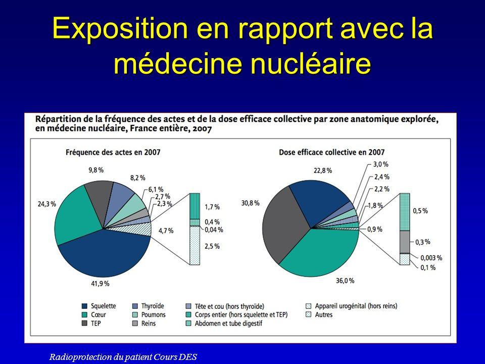 Exposition en rapport avec la médecine nucléaire