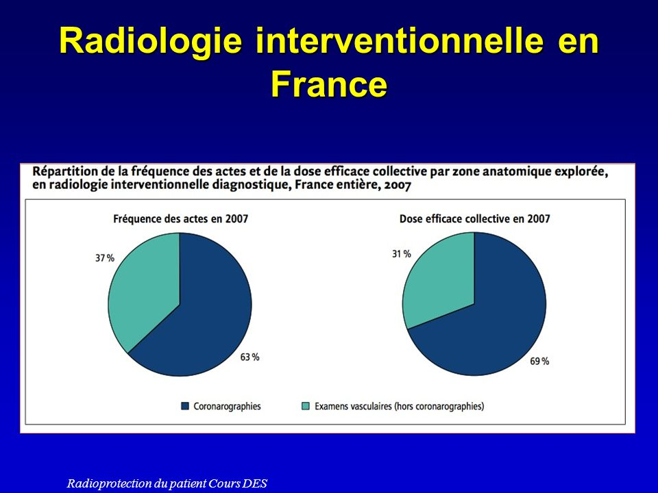 Radiologie interventionnelle en France