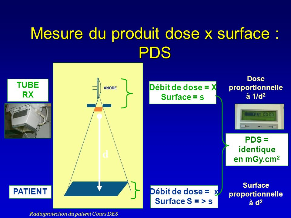 Mesure du produit dose x surface : PDS