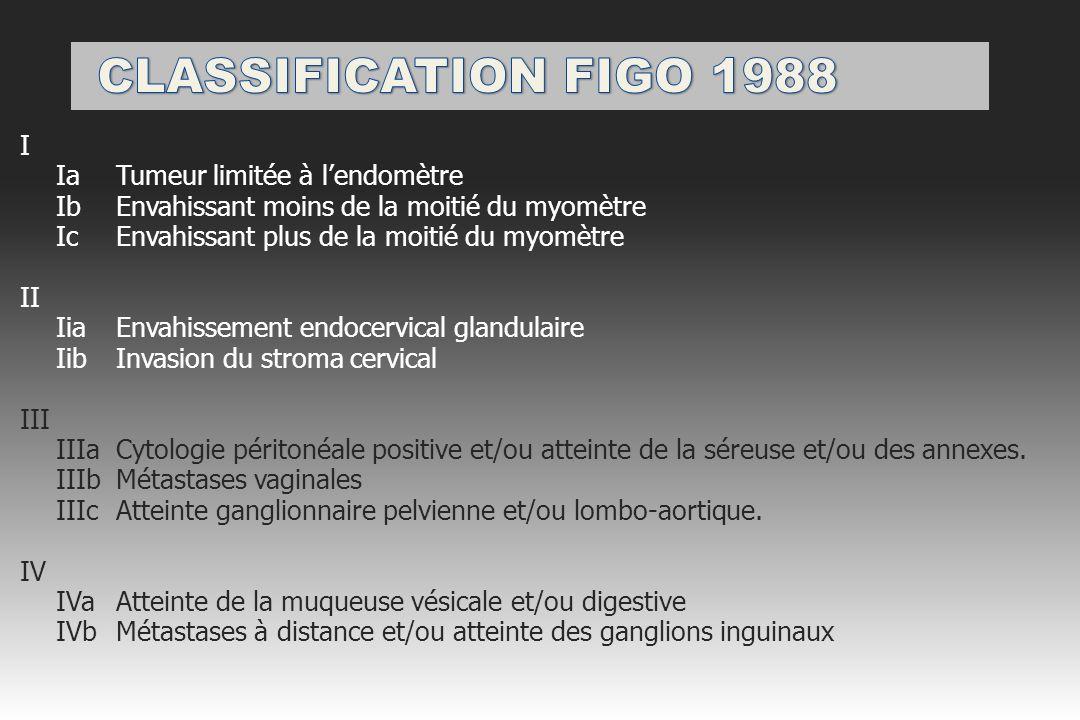 CLASSIFICATION FIGO 1988 I Ia Tumeur limitée à l'endomètre