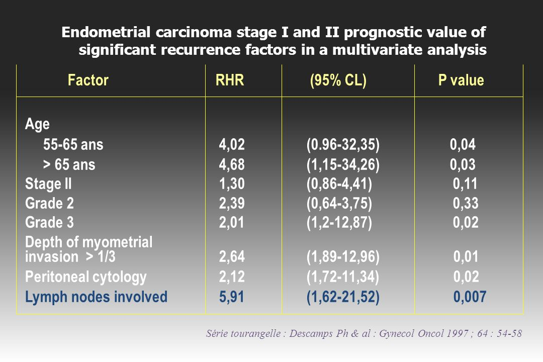 Factor RHR (95% CL) P value