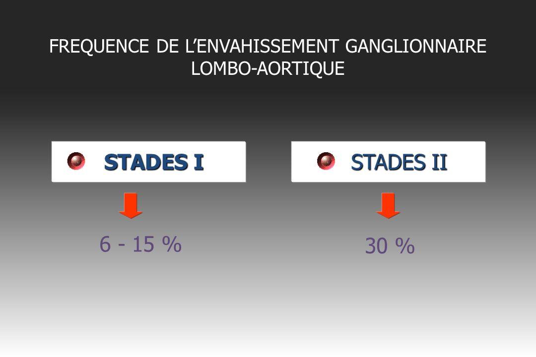 FREQUENCE DE L'ENVAHISSEMENT GANGLIONNAIRE LOMBO-AORTIQUE