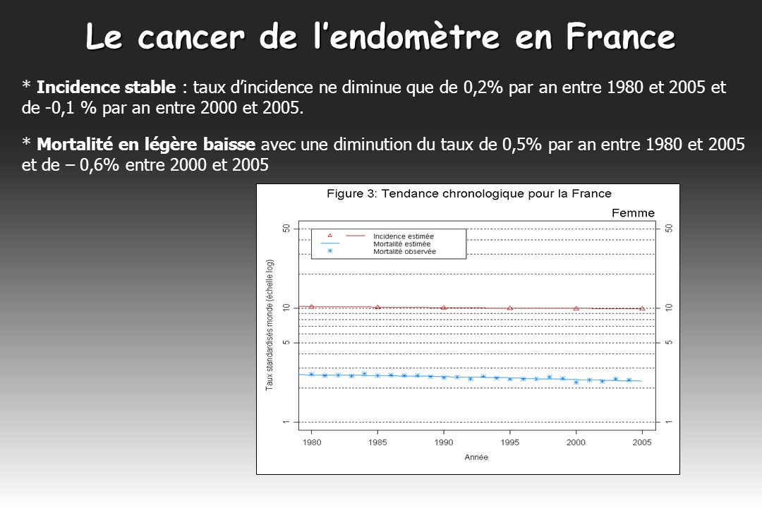 Le cancer de l'endomètre en France