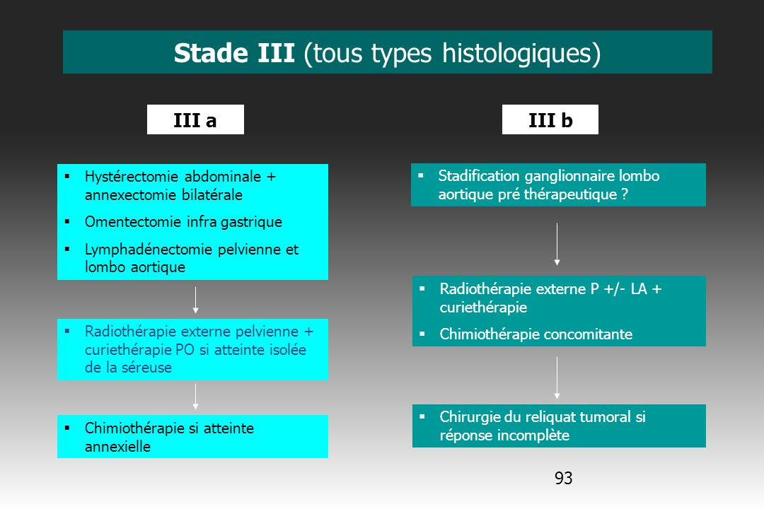 Stade III (tous types histologiques)