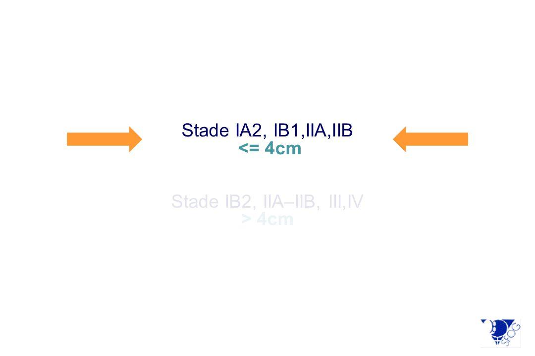 Stade IA2, IB1,IIA,IIB <= 4cm Stade IB2, IIA–IIB, III,IV > 4cm
