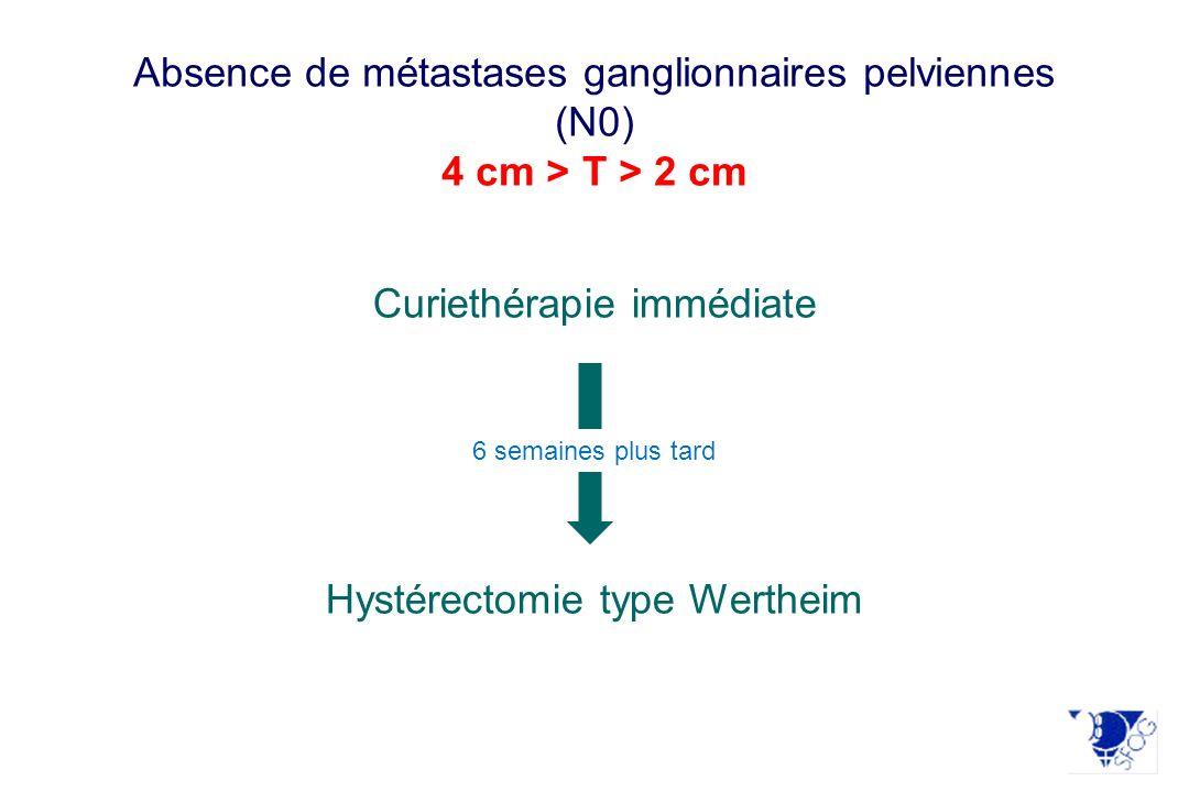 Absence de métastases ganglionnaires pelviennes (N0)