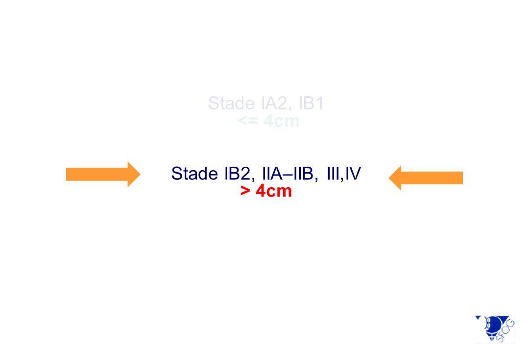 Stade IA2, IB1 <= 4cm Stade IB2, IIA–IIB, III,IV > 4cm