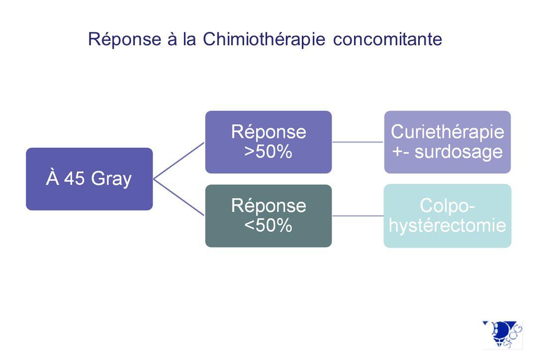 Réponse à la Chimiothérapie concomitante