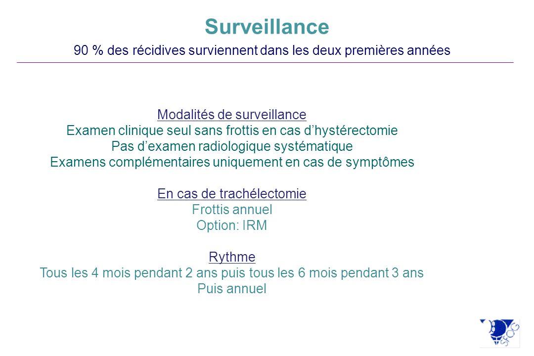 Surveillance 90 % des récidives surviennent dans les deux premières années. Modalités de surveillance.