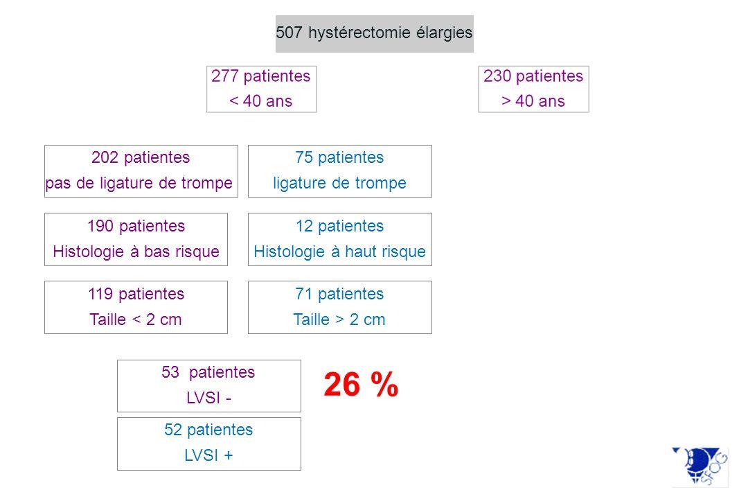 26 % 507 hystérectomie élargies 202 patientes